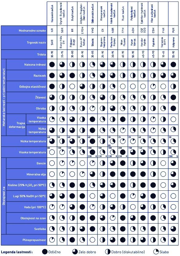 Tipicne karakteristike za vulkaniziran kavcuk